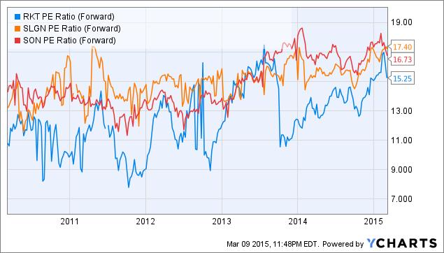 RKT PE Ratio (Forward) Chart