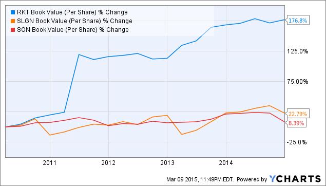RKT Book Value (Per Share) Chart