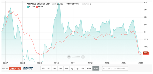 BreitBurn and Antares chart comparison