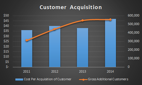 Xoom Corp : Overvalued, Hidden Risks, No Competitive Advantage