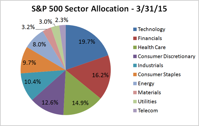 S&P 500 Sector Allocation March 2015