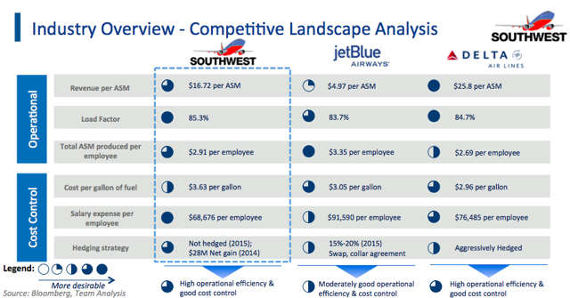 southwest airlines external analysis Southwest airlines and boat if they do not like the way things are running at southwest competitive southwest could do an in-depth analysis to.