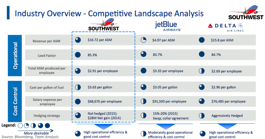 competitive analysis of malaysia airline Competitor analysis of air asia- malaysia airlines  this brings the impact to the airlines growth plans and puts it at a competitive disadvantage.