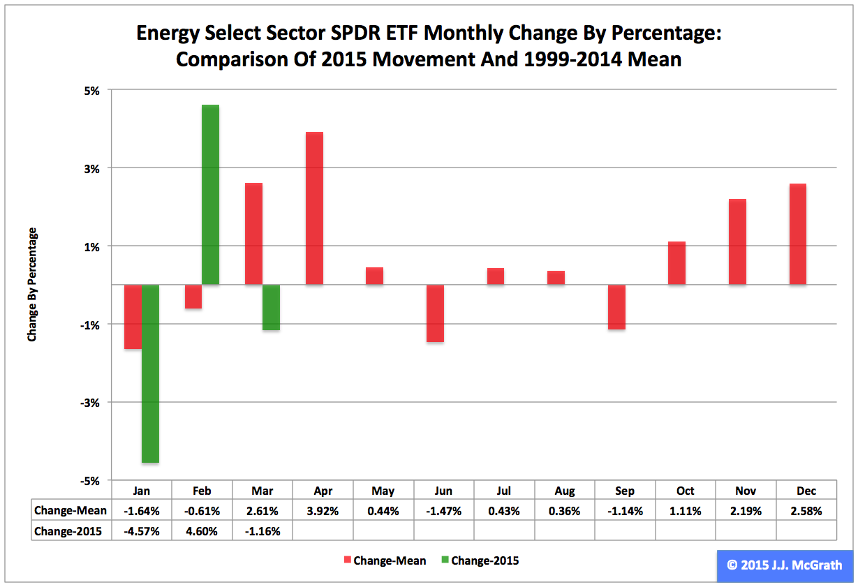 7 Select Sector Spdr In Q1 2017 Energy Etf Nysearca Xle Seeking Alpha