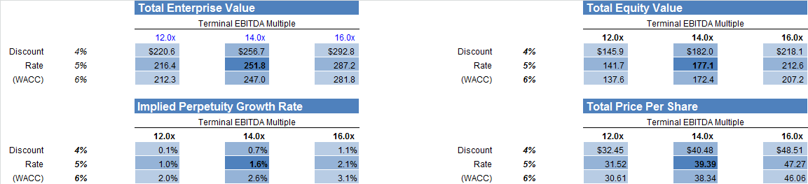 finance and discount rate