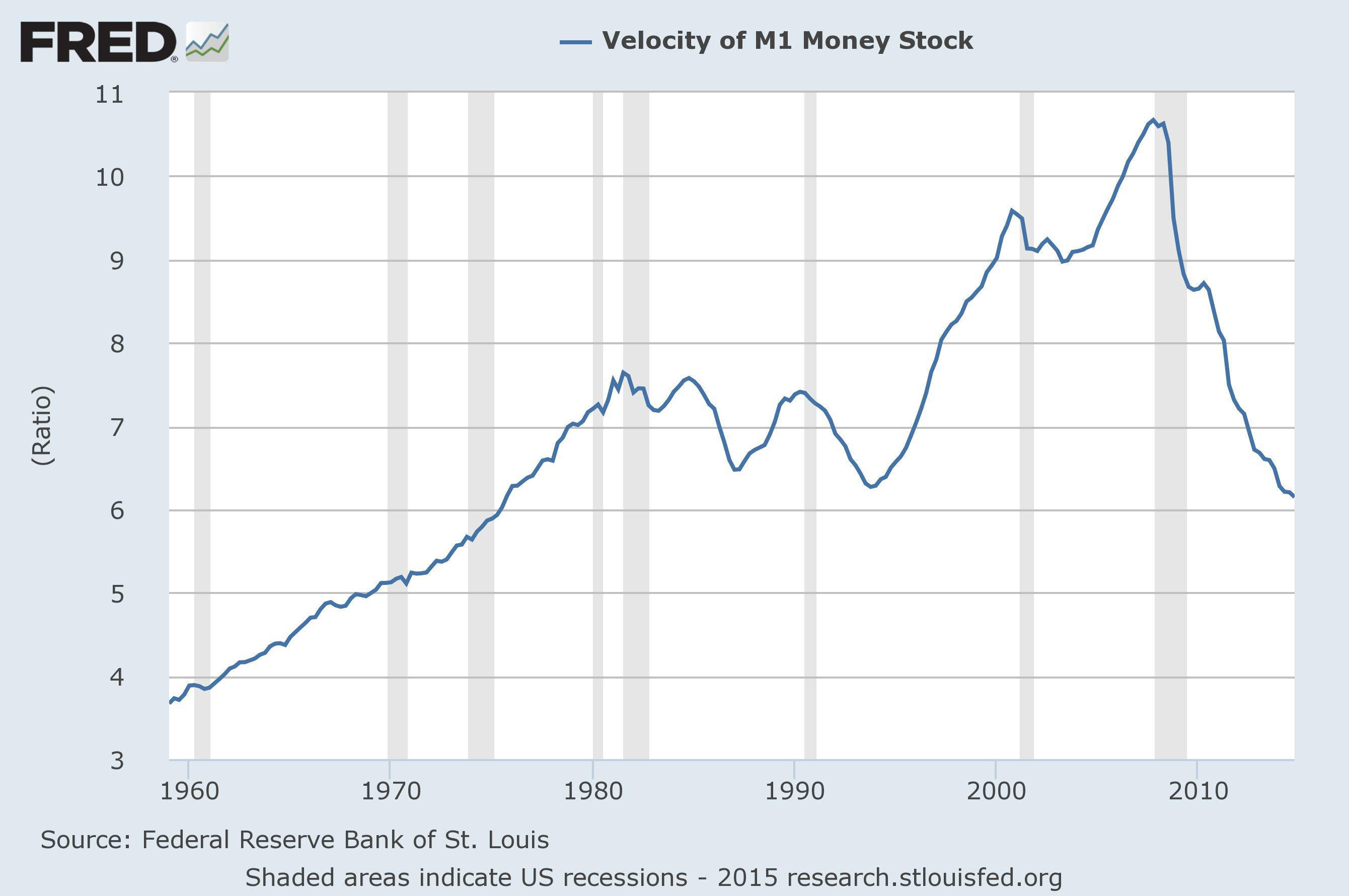 Why money velocity continues to decline seeking alpha the second chart below gives the velocity of m2 money stock and it is clear that the velocity of m2 money stock is at its lowest level since the data was nvjuhfo Choice Image