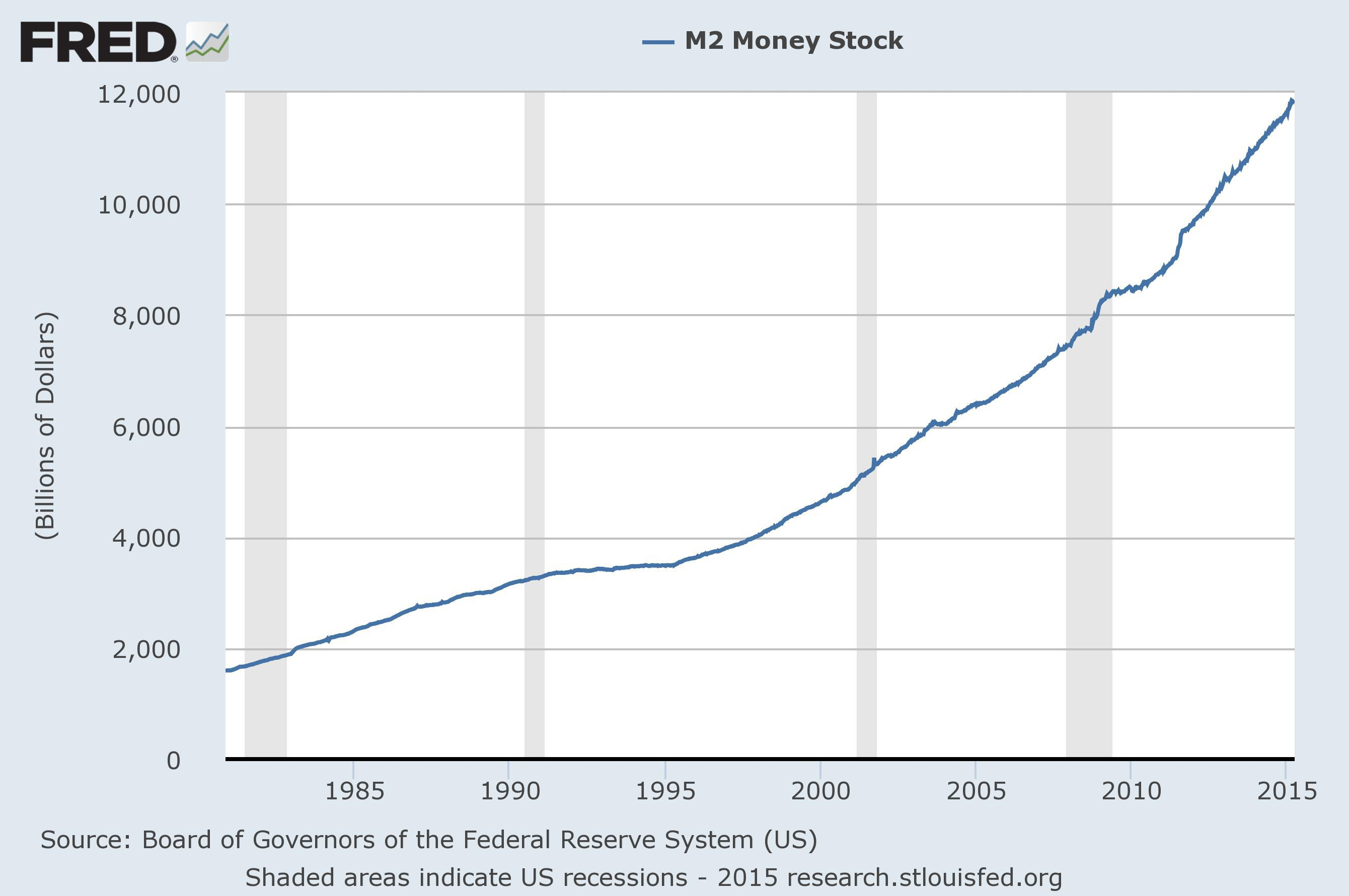 Why money velocity continues to decline seeking alpha both m1 and m2 have surged and this has translated into lower m1 and m2 money velocity even when the gdp growth has been robust in the recent past nvjuhfo Gallery