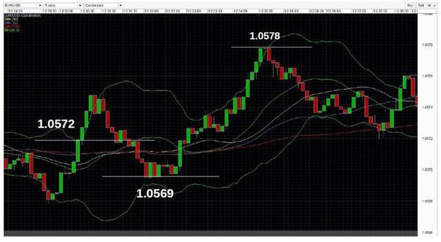 Forex long term trade is it better