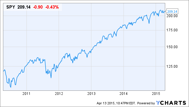 Spy Stock Quote New Lumber Prices Fall Sharply Implications For Bonds And Different