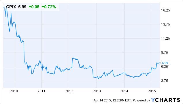 Cumberland Pharmaceuticals: Sterling Fundamentals Aren't