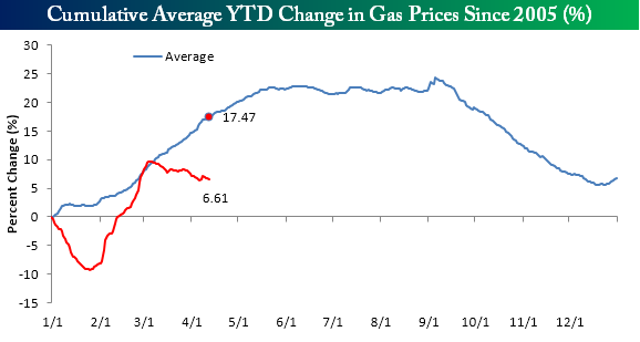 rising gas prices a better and cleaner Currently, more than 16 percent of gas stations across the country are charging more than $3 a gallon, and the average price for a gallon of gas is $281 this increase is largely due to the rising price of oil — crude oil is currently selling for $6864 a barrel, higher than it has been since 2014.