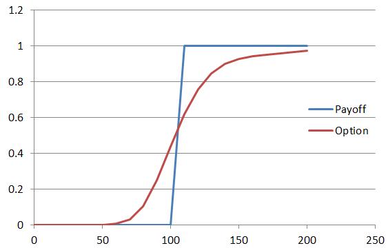 Binary option finite difference