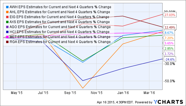 AWH EPS Estimates for Current and Next 4 Quarters Chart