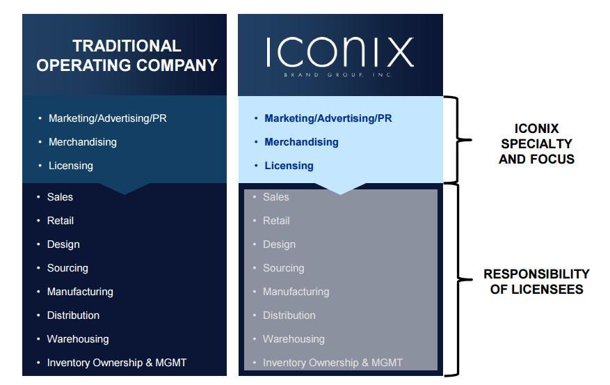 Iconix Brand Group Part 3: The Inevitability Of Diminishing