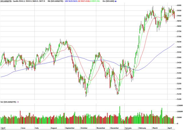 ASX200 stock chart