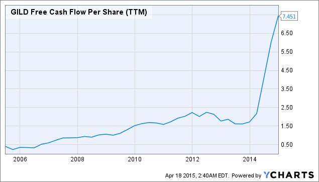 GILD Free Cash Flow Per Share (<a href=