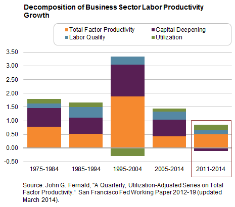 Decomposition of Business Sector Labor Productivity Growth