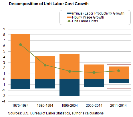 Decomposition of Unit Labor Cost Growth