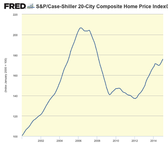 Graph S P Case Shiller 20 City Composite Home Price Index© FRED St Louis Fed