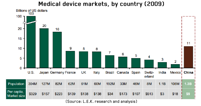 marketing strategy of medical disposable devices