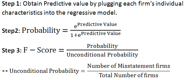 analysis of predicting material accounting misstatements