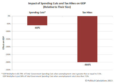 GDP Multipliers for Government Spending Cuts and Tax Hikes