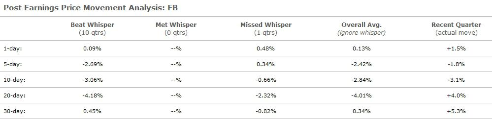 What The Whisper Number Indicates For Facebook Earnings