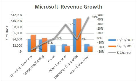 microsoft quarterly report