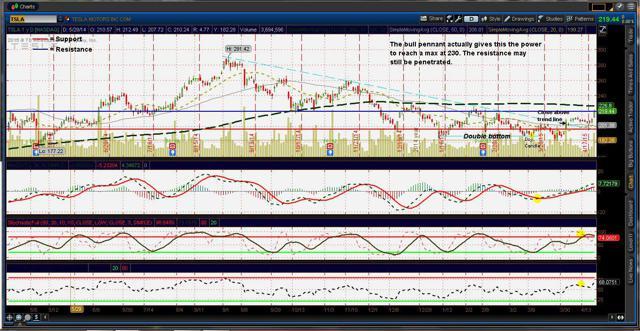 Tesla ($TSLA) charts (updated 4/23/15)