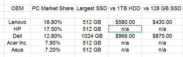 OEM PC Market Shares 2014