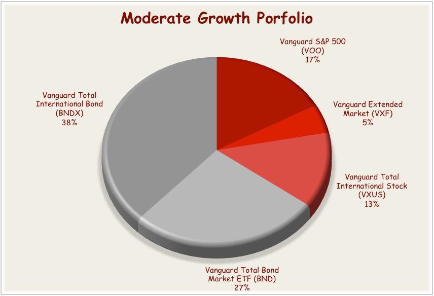 Vanguard Etf Portfolio For The Moderate Investor Seeking Alpha