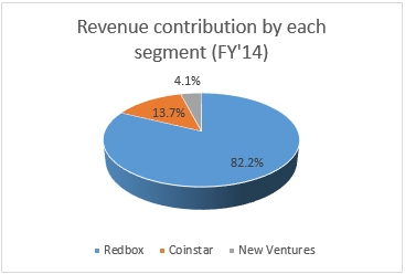 Revenue contribution by each segment (FY