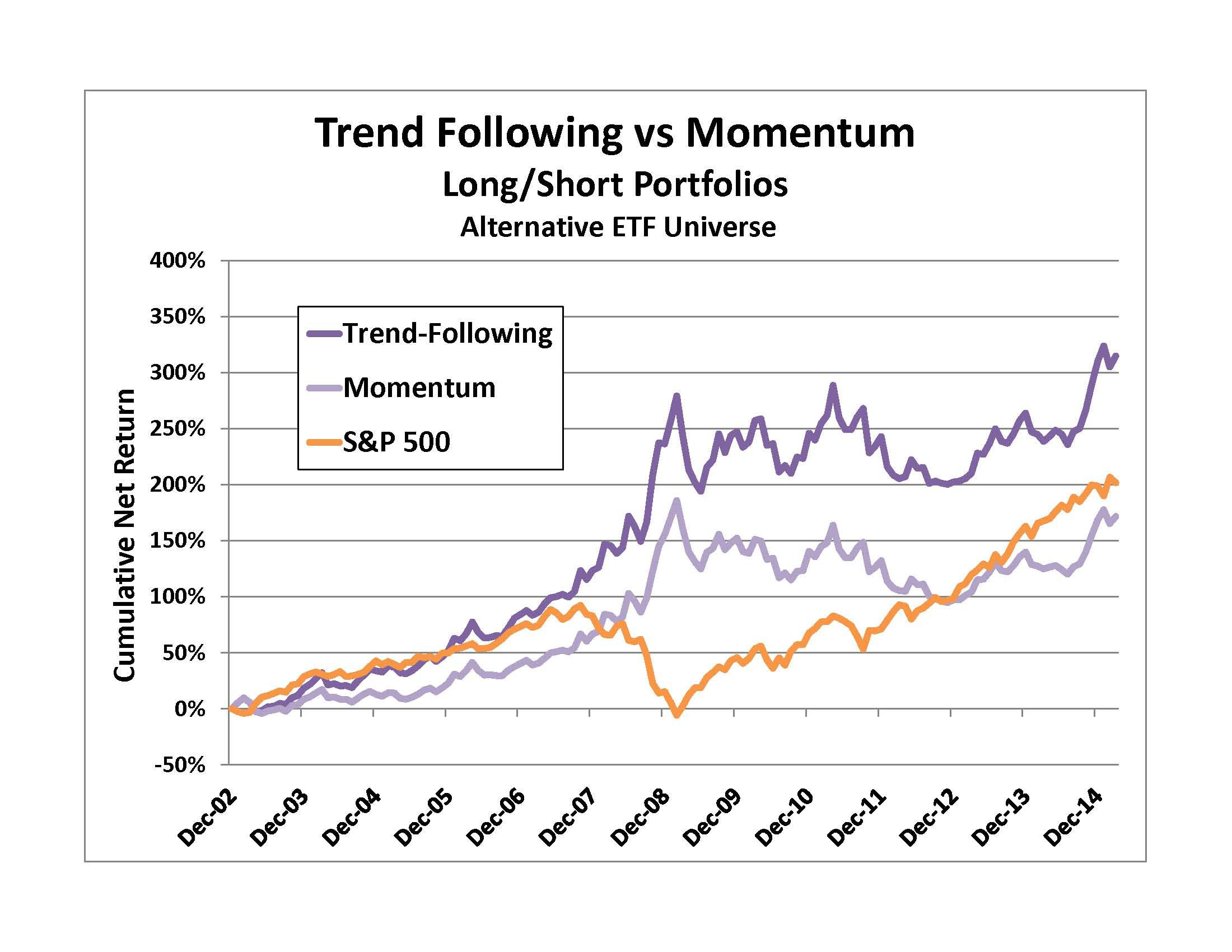 Quantitative Momentum And Trend-Following With ETFs