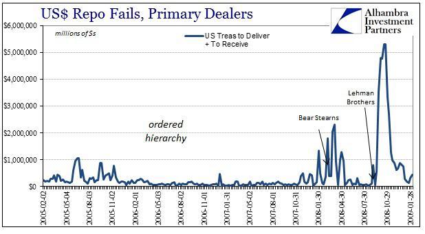 ABOOK April 2015 OIS Repo Fails 2008