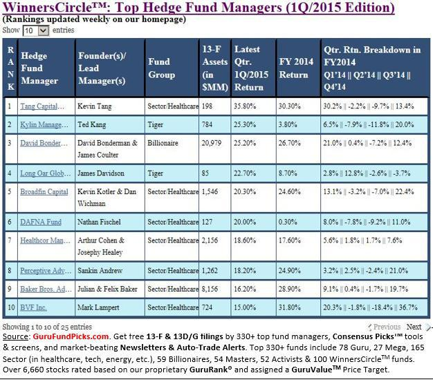 Winners Circle Q1 2015 Top Hedge Fund Managers: Healthcare