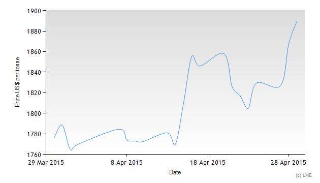LME Aluminum Prices