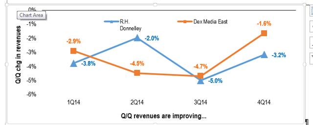 Dex East and RHD show Q/Q improvement in revs...