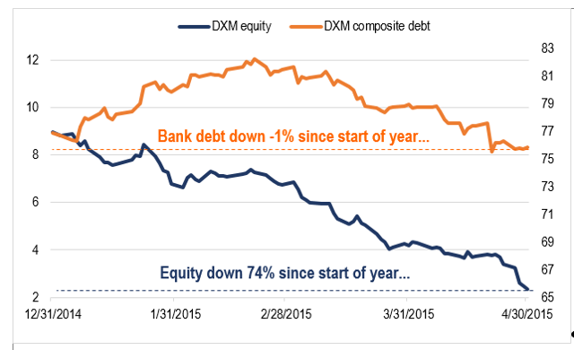 bank debt and stock not in sync