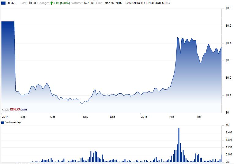 Reviews Of 15 Marijuana Stocks Before The Marijuana Investor Summit
