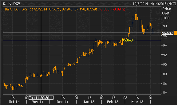 DXY 4-3