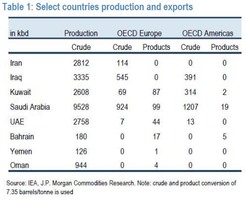 mideast oil production Oil Prices Yemen