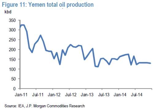 yemen oil production Oil Prices Yemen