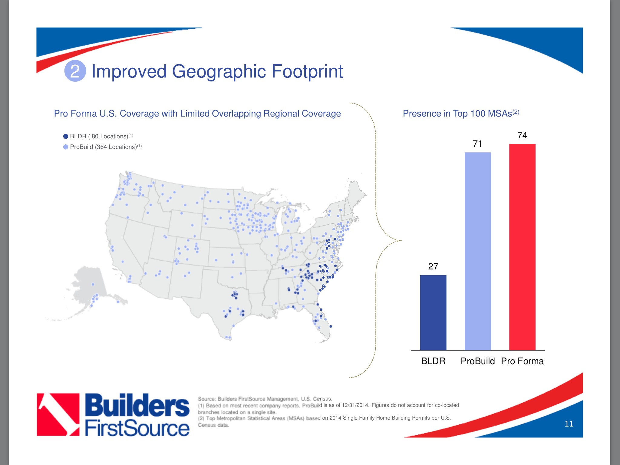 Builders FirstSource   Transformational ProBuild Acquisition Could ...