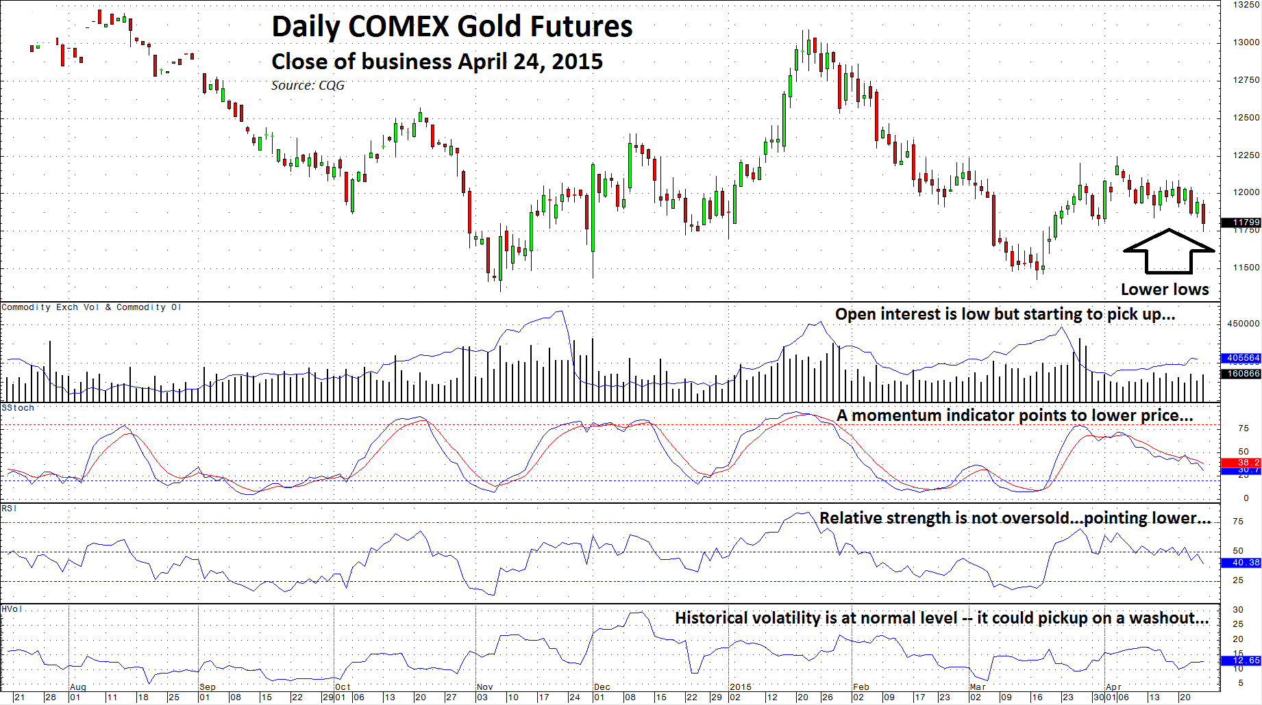 Gold: All Signals Point South | Seeking Alpha