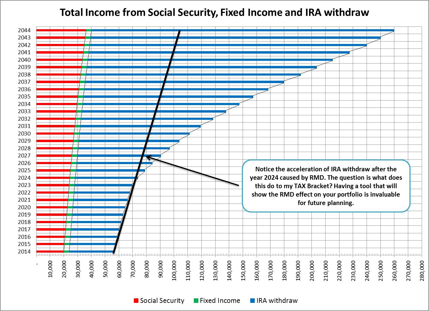 Chart 3 Total Income From Social Security Fixed And Ira Withdraw Is A Very Interesting That Amplifies The Outcome Rmd Distribution