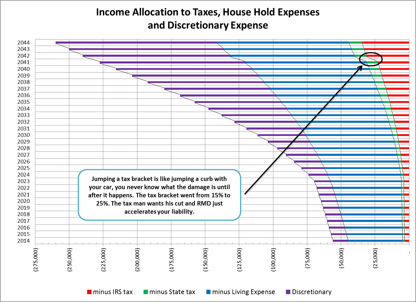 Chart 4 Income Allocation To Ta House Hold Expenses And Discretionary Expense Also Indicates The Effect Rmd Has On Ira Portfolio