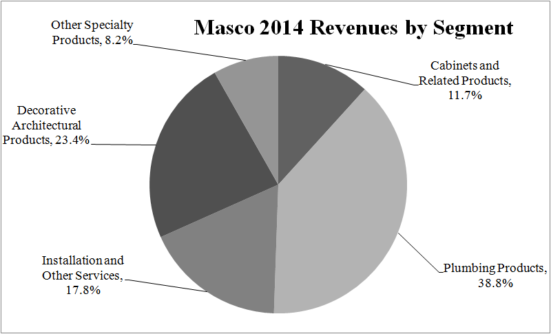 Masco Corp : Upcoming Spin-Off And New CEO Create Significant Upside