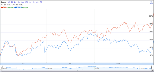 Roughly 3 year chart showing cycles of outperformance and underperformance of Hong Kong large caps (<a href='https://seekingalpha.com/symbol/EWH' title='iShares MSCI Hong Kong ETF'>EWH</a>) versus small caps (<a href='https://seekingalpha.com/symbol/EWHS' title='iShares MSCI Hong Kong Small-Cap ETF'>EWHS</a>)
