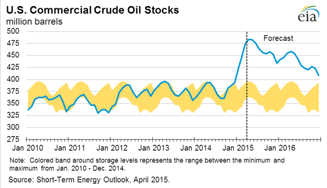 The EIA expects crude oil stocks to start declining in the next two months or so