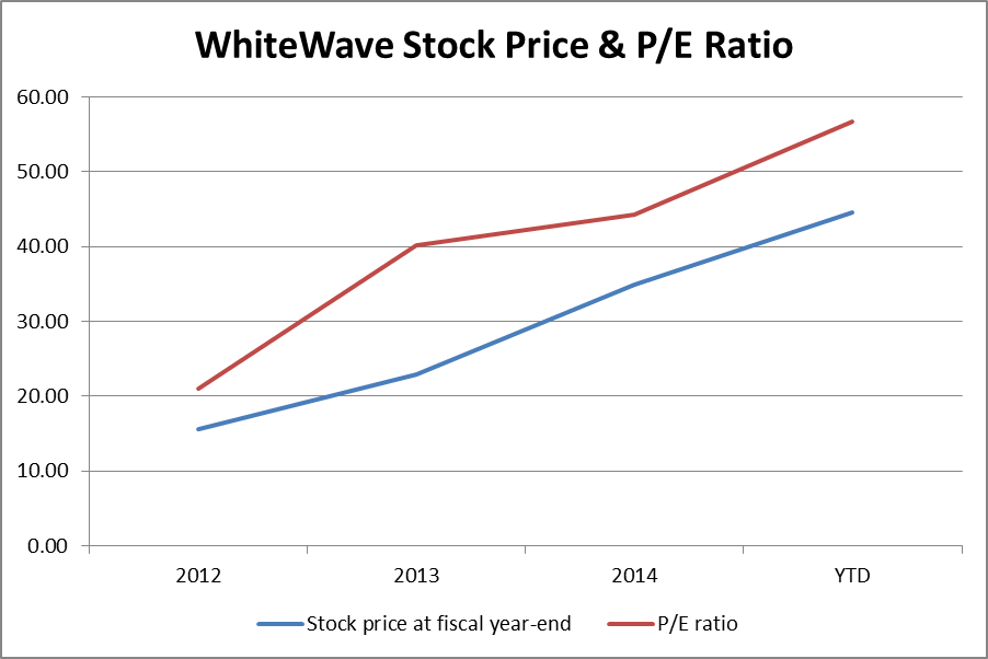 Source Yahoo Finance Whitewave Historical Prices And Personal Database